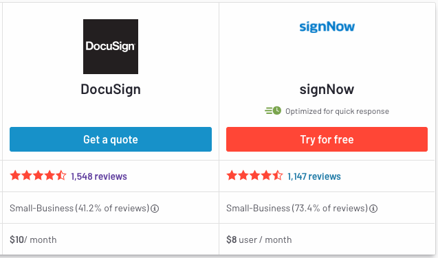 The reviews for both SignNow and DocuSign show that both platforms have multiple users who love their experience, although for different reasons.