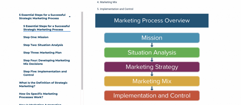 The marketing processes document details what should happen when you get a new client.